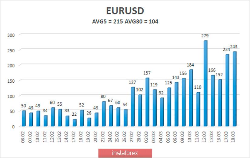 Обзор пары EUR/USD. 19 марта. Кризис будет усугубляться до тех пор, пока не удастся победить коронавирус