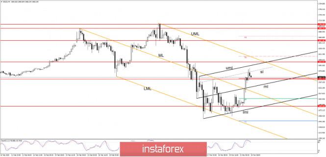 GOLD Edges Higher As USD Retreats