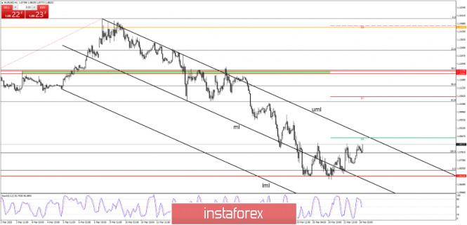 EUR/USD - Price Action Signals Reversal!