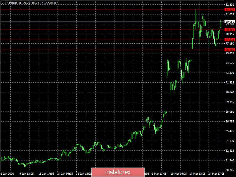 Слишком много совпадений (обзор EUR/USD, GBP/USD и USD/RUB от 30.03.2020)
