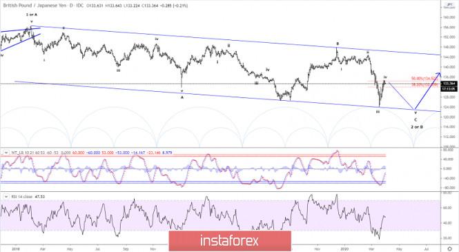 Elliott wave analysis of GBP/JPY for April 1, 2020