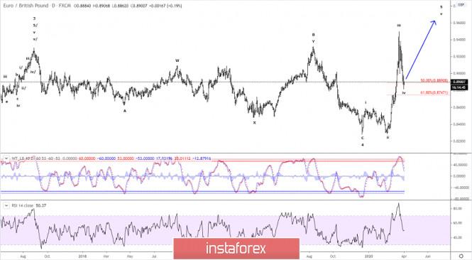 Elliott wave analysis of EUR/GBP for April 1, 2020