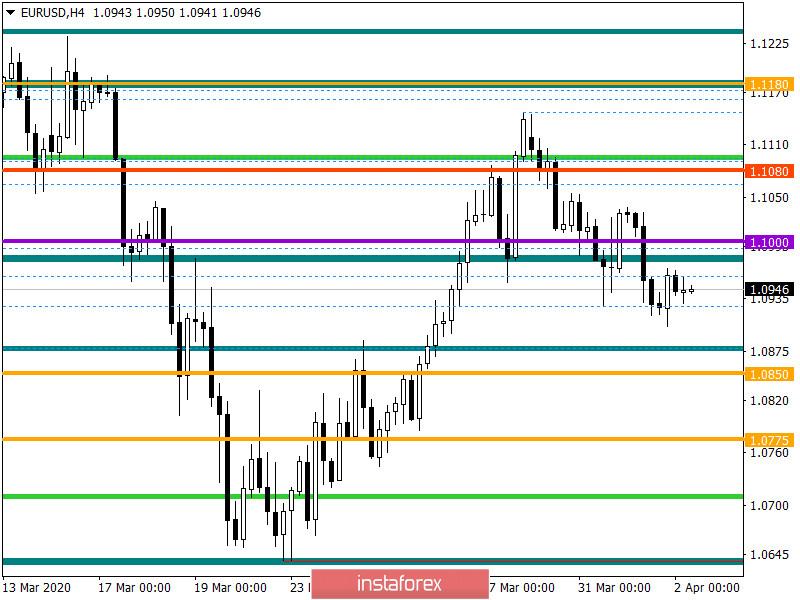 Горящий прогноз по EUR/USD на 02.04.2020 и торговая рекомендация