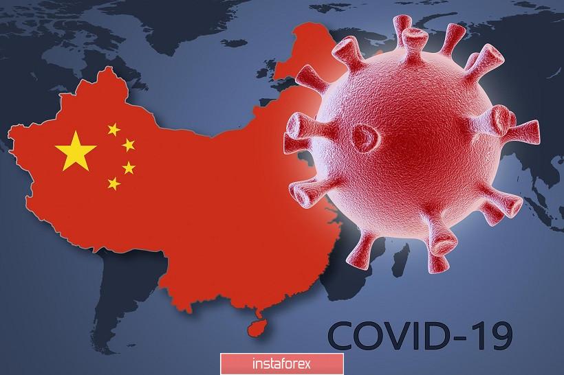 EUR/USD. Паника возвращается: скандал с китайскими статданными и новая вспышка Covid-19