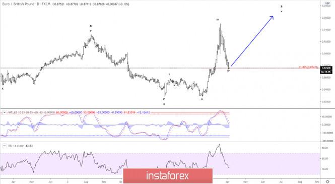 Elliott wave analysis of EUR/GBP for April 3, 2020