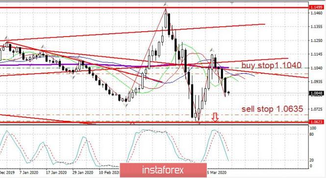Trading plan for EUR/USD on April 3, 2020