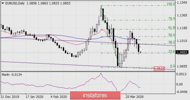 Forecast for EUR/USD on April 3, 2020