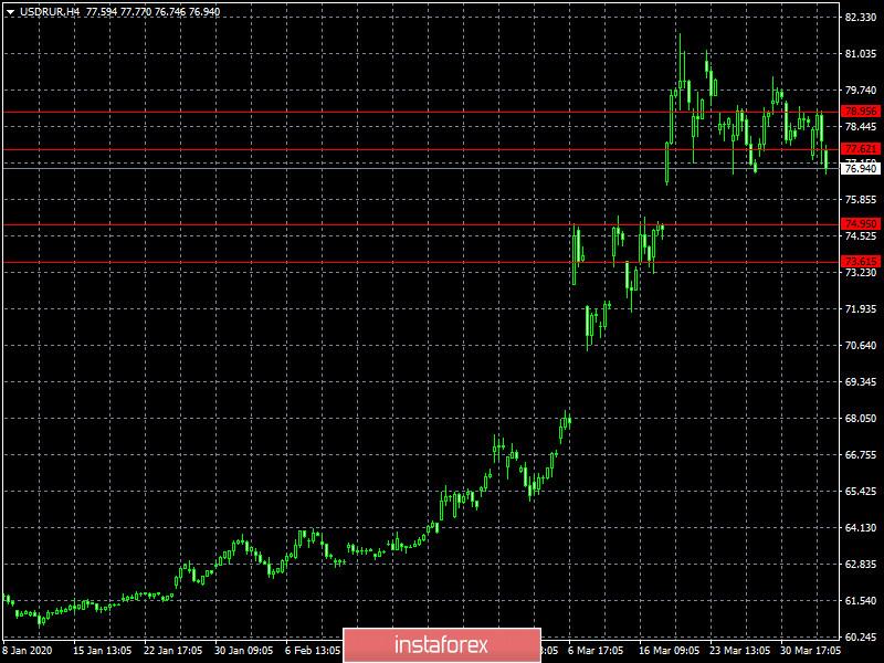 С верою в надежду (обзор EUR/USD, GBP/USD и USD/RUB от 03.04.2020)