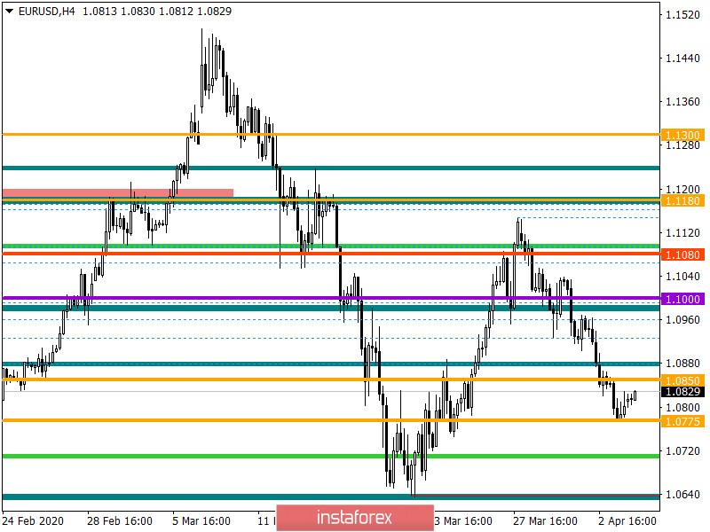 Горящий прогноз по EUR/USD на 06.04.2020 и торговая рекомендация