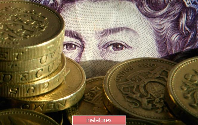 Trading idea for GBP/USD