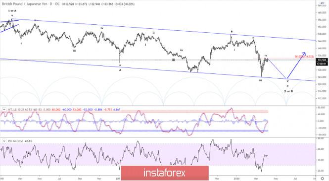 Elliott wave analysis of GBP/JPY for April 7 - 2020
