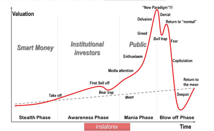 Финансовые рынки и индексы #SPX, #DAX на фоне пандемии коронавируса COVID-19