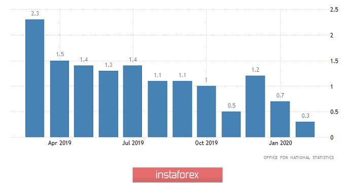 Страсти-мордасти (обзор EUR/USD, GBP/USD и USD/RUB от 10.04.2020)