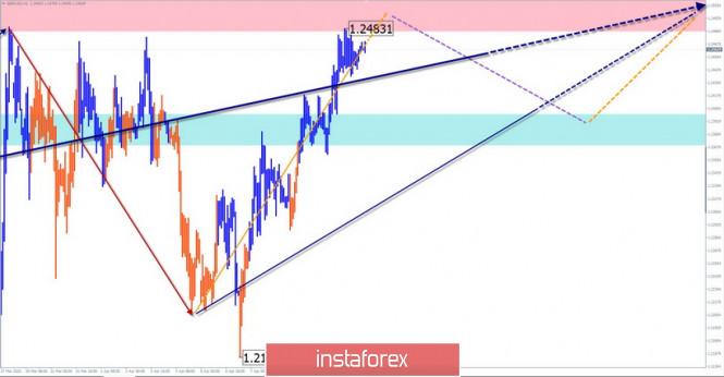 analytics5e9028a5cc9ca - Упрощенный волновой анализ GBP/USD и USD/JPY на 10 апреля