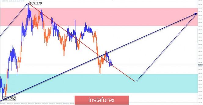 analytics5e9028ba567de - Упрощенный волновой анализ GBP/USD и USD/JPY на 10 апреля