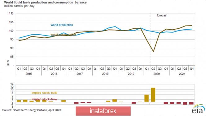 analytics5e909f3ad43cc - Сделка OPEC++ и ее последствия для курса рубля USDRUB на фоне пандемии COVID-19
