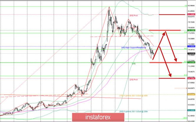 analytics5e909f709a706 - Сделка OPEC++ и ее последствия для курса рубля USDRUB на фоне пандемии COVID-19