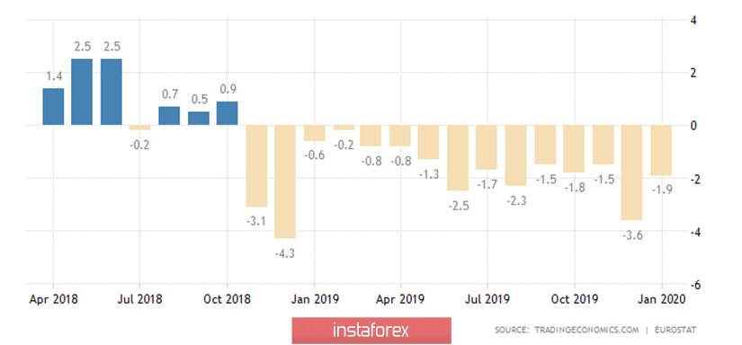 EUR/USD. Превью недели. Пасхальная неделя. Важные отчеты по заявкам по безработице, розничным продажам и промышленному производству в США.