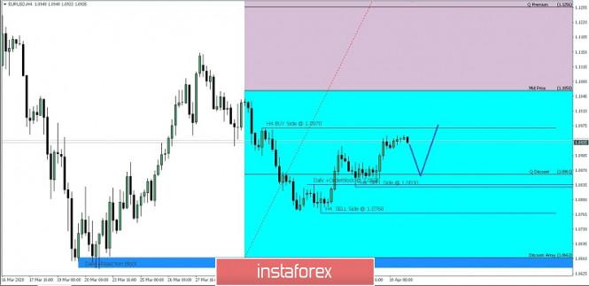 EUR/USD IPDA 60-Day Range for April 13, 2020