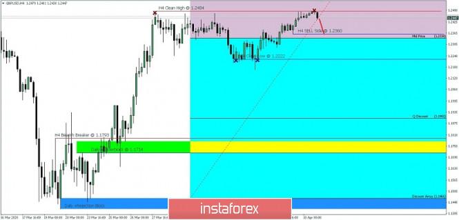 GBP/USD IPDA 60 days range for April 13, 2020