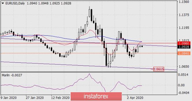 Forecast for EUR/USD on April 13, 2020