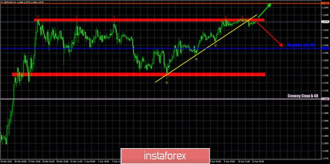 analytics5e93eb7bba00e - Горячий прогноз и торговые сигналы по EUR/USD, GBP/USD и USD/JPY на 13 апреля.