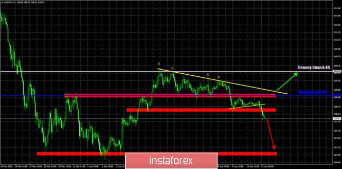 analytics5e93eb8c6a2df - Горячий прогноз и торговые сигналы по EUR/USD, GBP/USD и USD/JPY на 13 апреля.