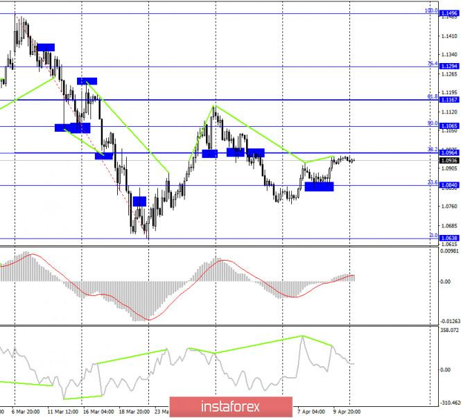analytics5e9415325d643 - EUR/USD. 13 апреля. Отчет COT: хеджеры избавляются от лишних контрактов. Трейдерам-быкам нужно завоевать уровень 1,0964