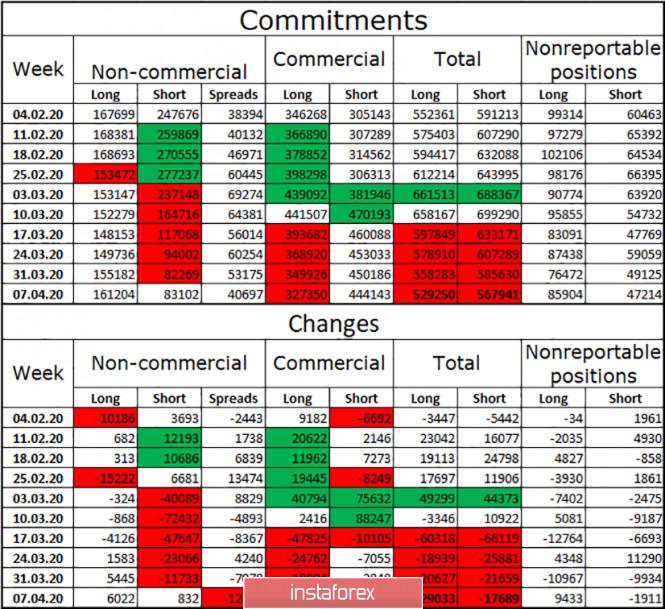 analytics5e94156cdff99 - EUR/USD. 13 апреля. Отчет COT: хеджеры избавляются от лишних контрактов. Трейдерам-быкам нужно завоевать уровень 1,0964