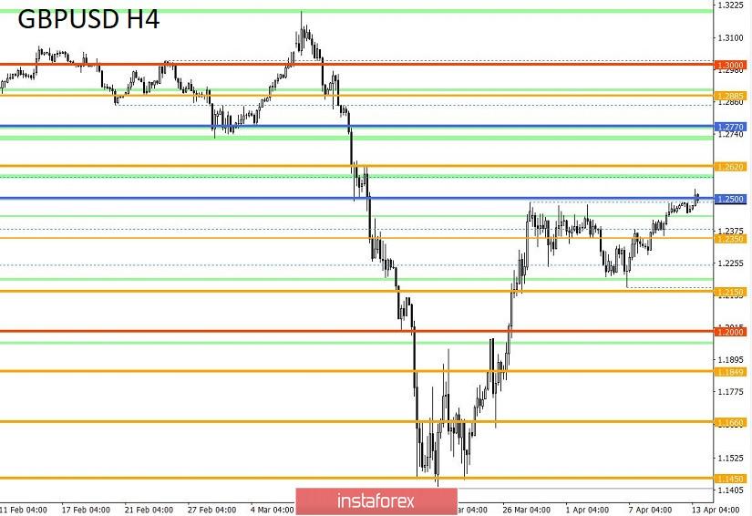 Торговые рекомендации по валютной паре GBPUSD – расстановка торговых ордеров (13 апреля)
