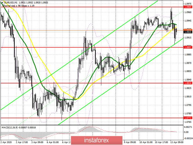 EUR/USD: план на американскую сессию 13 апреля. Медведи заявили о себе на уровне 1.0969. Под прицелом нижняя граница канала