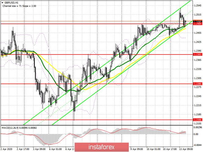 GBP/USD: план на американскую сессию 13 апреля. Энтузиазм покупателей фунта постепенно заканчивается