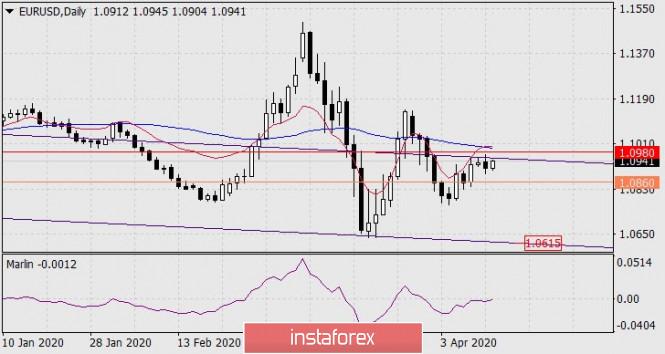 Forecast for EUR/USD on April 14, 2020