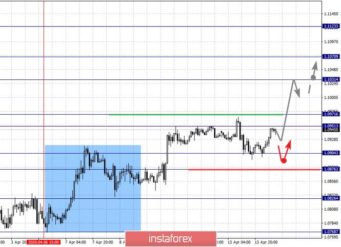 analytics5e95577c750ea - Фрактальный анализ по основным валютным парам на 14 апреля