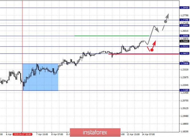 analytics5e955790d3329 - Фрактальный анализ по основным валютным парам на 14 апреля