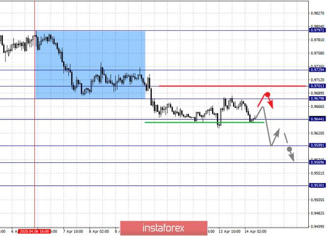 analytics5e9557a4a4175 - Фрактальный анализ по основным валютным парам на 14 апреля