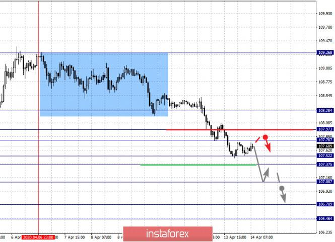 analytics5e9557ba2b74b - Фрактальный анализ по основным валютным парам на 14 апреля