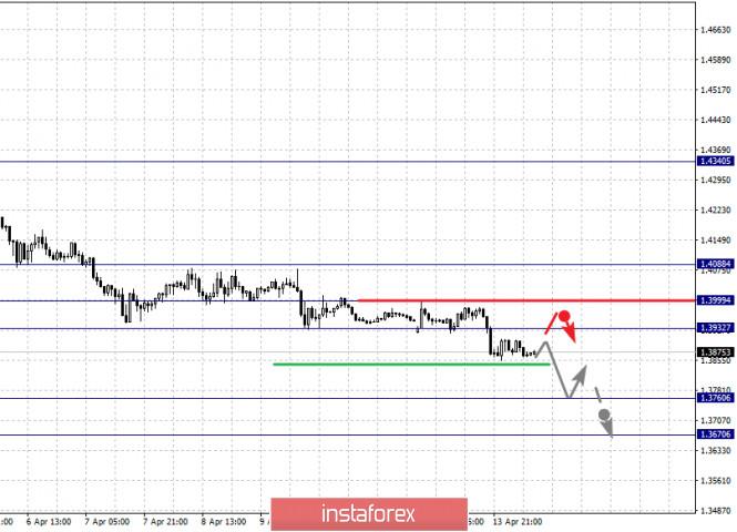 analytics5e9557d612ab5 - Фрактальный анализ по основным валютным парам на 14 апреля