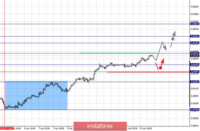 analytics5e9557f41d522 - Фрактальный анализ по основным валютным парам на 14 апреля