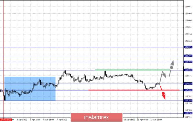 analytics5e95580d3f8c8 - Фрактальный анализ по основным валютным парам на 14 апреля
