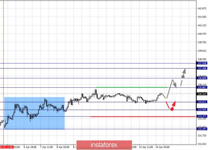 analytics5e955825dcb20 - Фрактальный анализ по основным валютным парам на 14 апреля