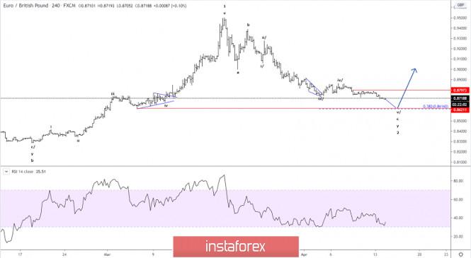 Elliott wave analysis of EUR/GBP for April 14, 2020