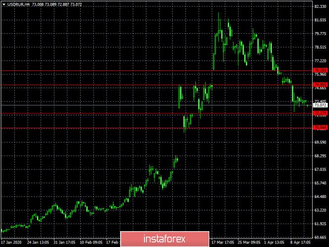 analytics5e9565d66fbcc - Чьерт побьери! (обзор USD/RUB от 14.04.2020)