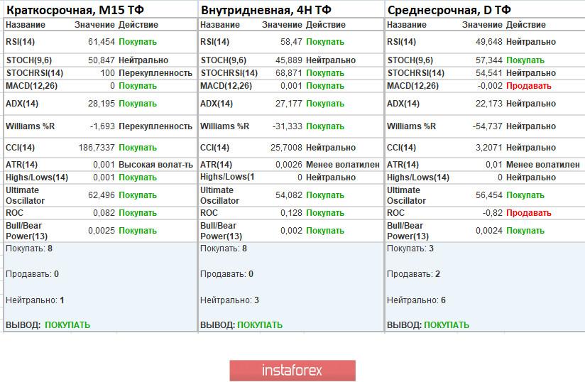 Торговые рекомендации по валютной паре EURUSD – расстановка торговых ордеров (14 апреля)