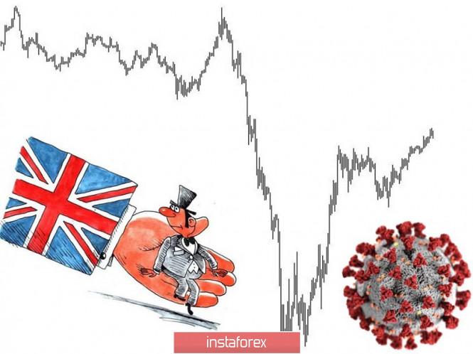 analytics5e95a414558e6 - Торговые рекомендации по валютной паре GBPUSD – расстановка торговых ордеров (14 апреля)