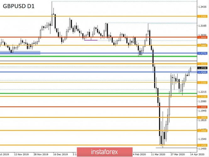 analytics5e95a42b2e9f7 - Торговые рекомендации по валютной паре GBPUSD – расстановка торговых ордеров (14 апреля)