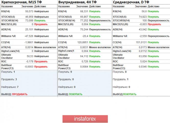 analytics5e95a44d64370 - Торговые рекомендации по валютной паре GBPUSD – расстановка торговых ордеров (14 апреля)