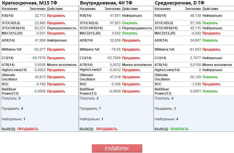 Торговые рекомендации по валютной паре EURUSD – расстановка торговых ордеров (15 апреля)