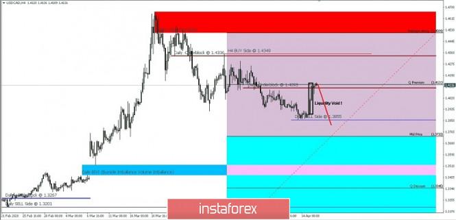 USD/CAD: IPDA 60-Da Ranges For April 16, 2020