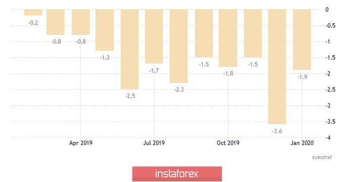 Торговый план по EUR/USD и GBP/USD на 16.04.2020